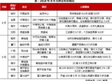 2018年三季度中国房地产市场新变化