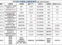 茂名3月土拍情况总结,成交金额为27.1亿元