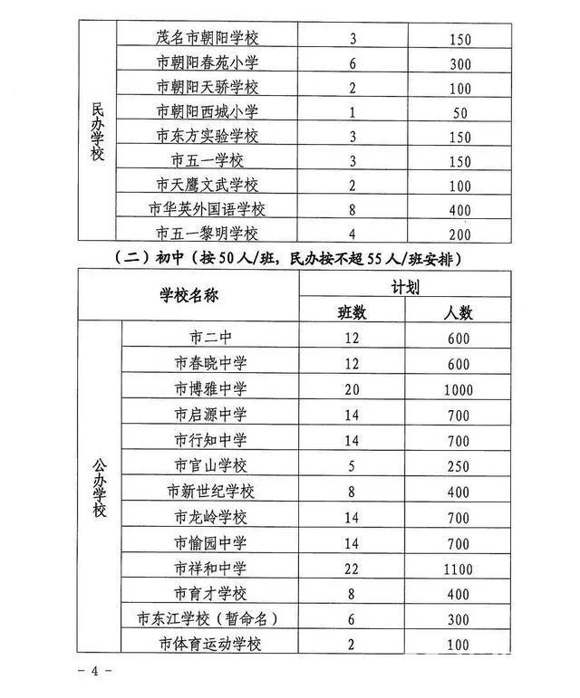茂名2019年秋季直属小学、初中入学安排出炉!你家在哪个区?附图