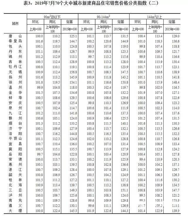 7月全国70城房价出炉!20城二手房房价集体下降