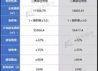 【土地成交-茂名】电白区沙琅镇2宗涉住宅用地1成交1终止出让